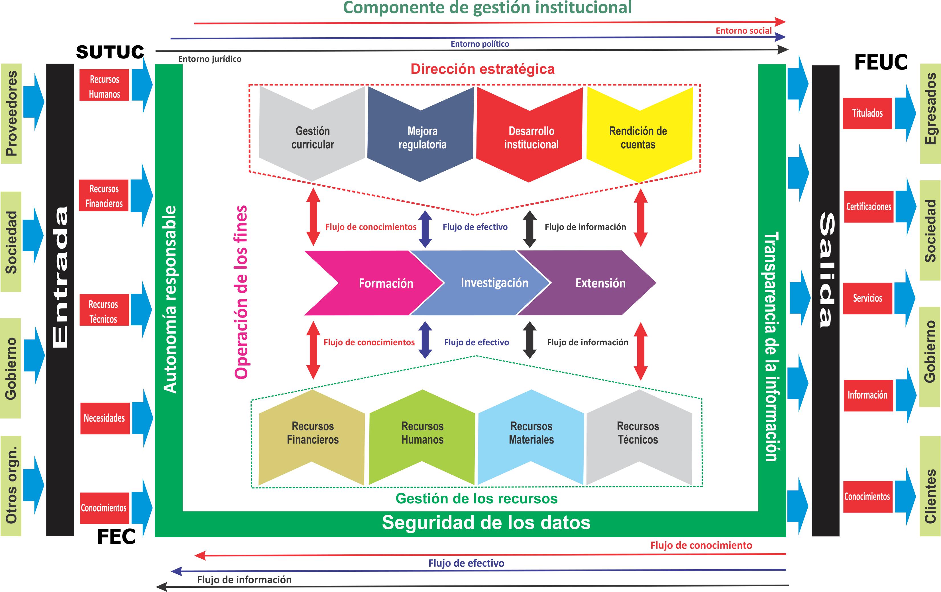 Universidad de Colima / Modelo ucol - Componente de Gestión ...